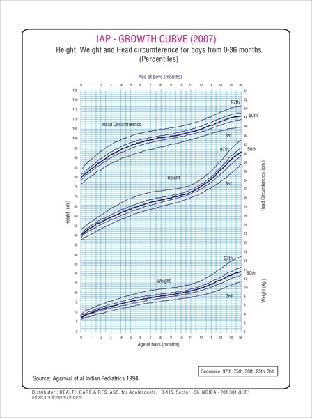 Indian Baby Boys Growth Chart 0 to 3 years